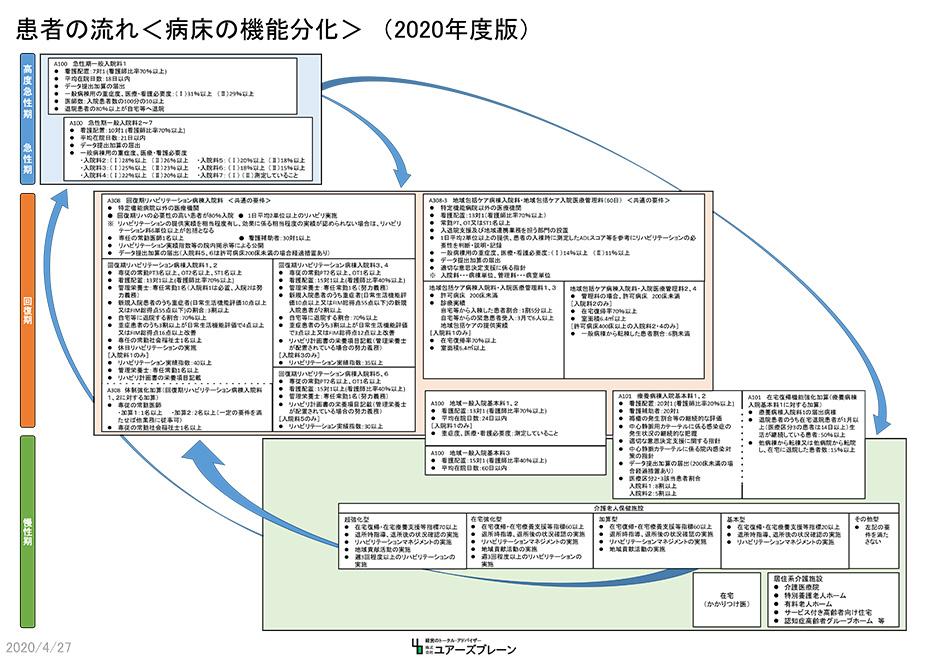 患者の流れ<病床の機能分化>(2020年度版)